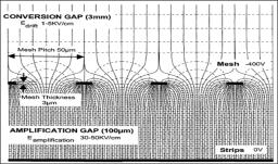 Détecteur Micromegas et ses diverses applications