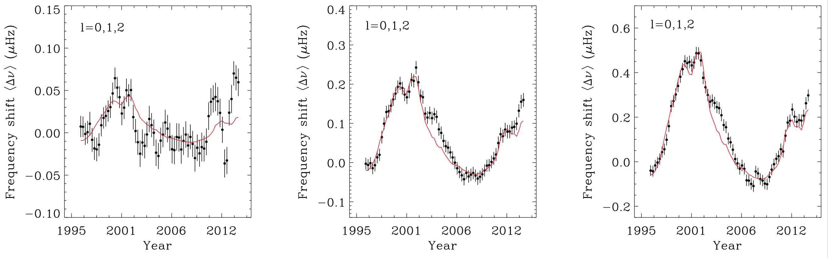 Fréquences d'oscillations du Soleil