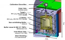 Vue shématique du détecteur Double Chooz