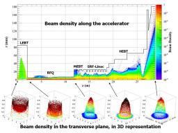 Densité du faisceau de particules le long de l'accélérateur prototype d'IFMIF