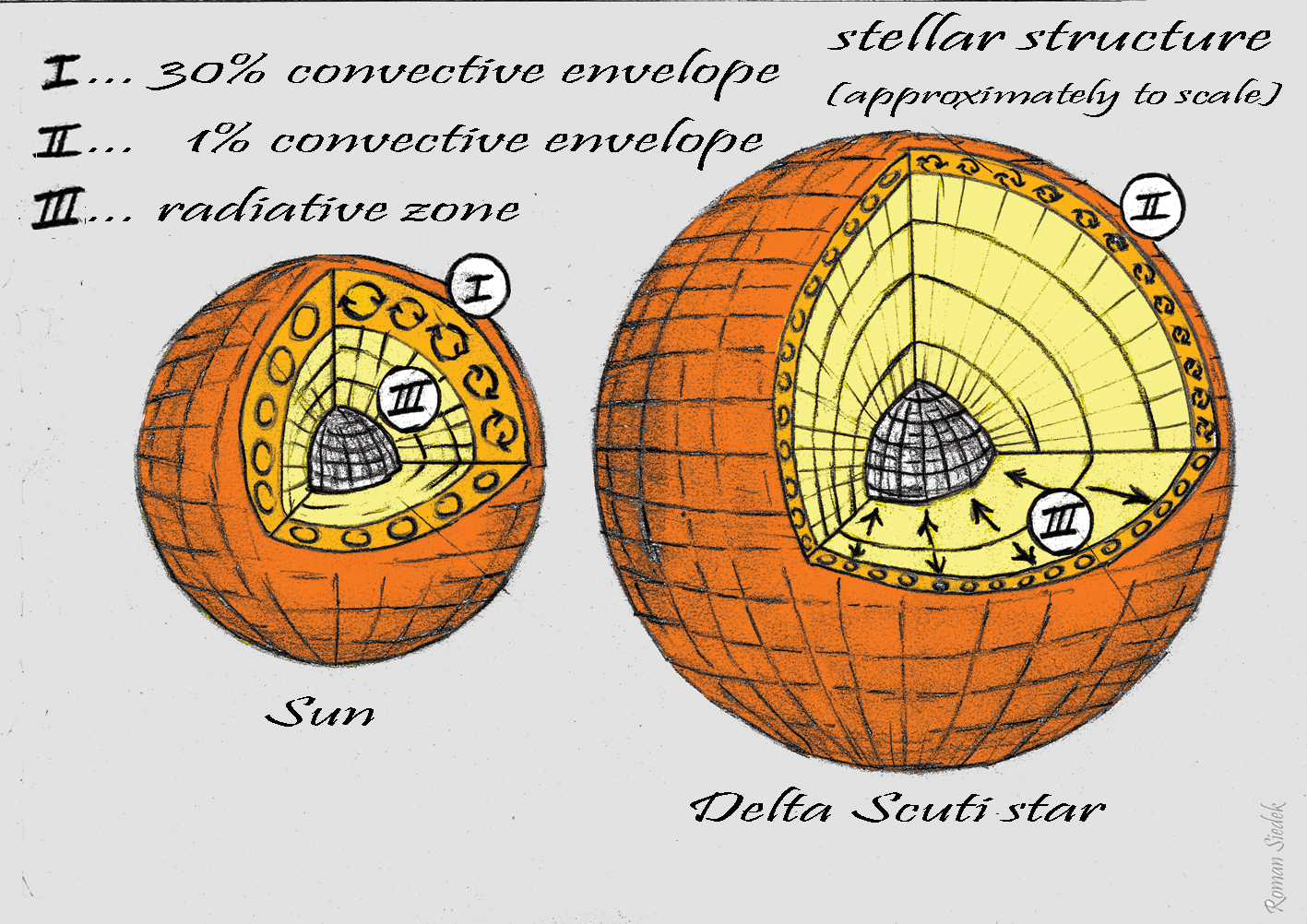 Oscillations d'une étoile de type Delta-Scuti