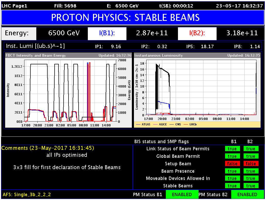 Dernières nouvelles du LHC : la collecte de données commence