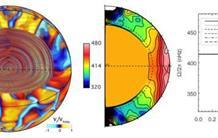 Modélisation 3D du Soleil : de son cœur à sa surface