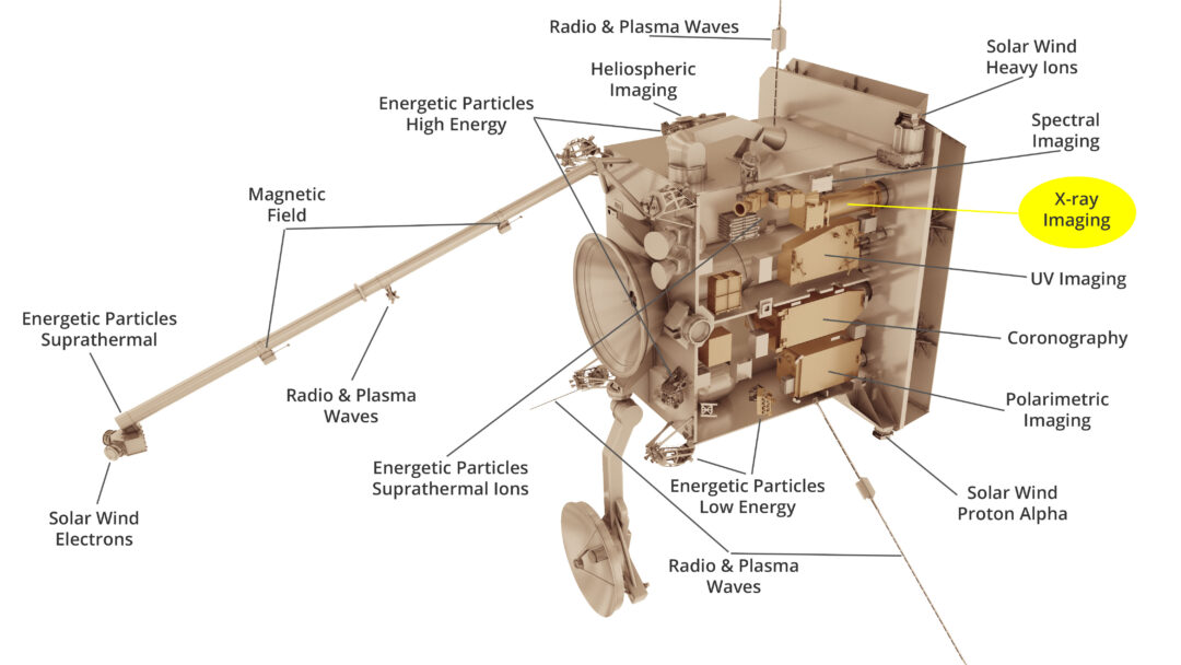 Depuis son lancement en février, le satellite Solar Orbiter a fait du chemin!