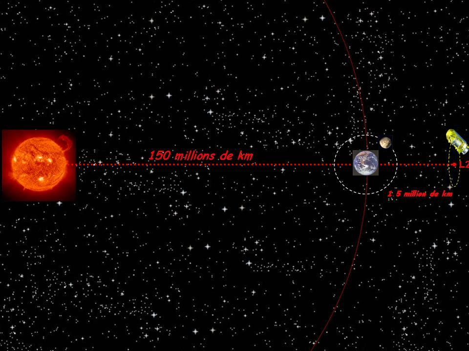 distance terre soleil en km