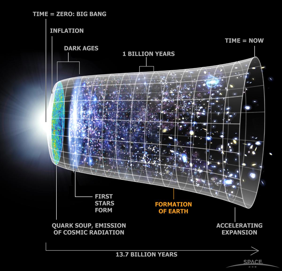 Les mensurations de l'Univers, des chiffres astronomiques