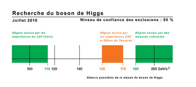 Masse du Higgs  : nouvelles limites du Tevatron