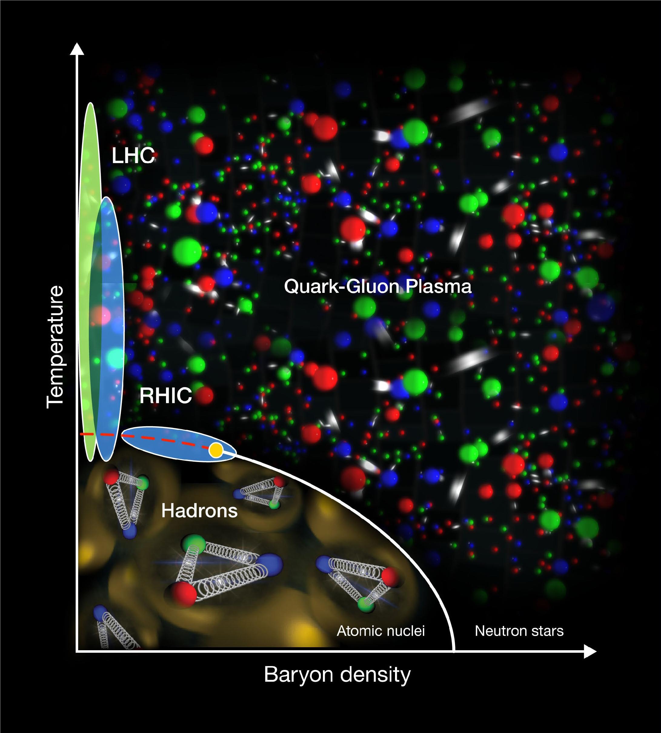 Plasma de quarks et de gluons