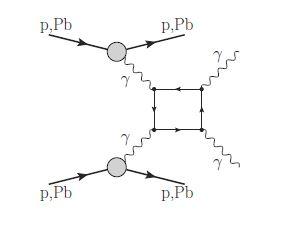 Atlas observe pour la première fois la réaction de diffusion de photons γ+γ→γ+γ