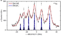 Une nouvelle technique expérimentale permet de révéler la structure de noyaux radioactifs très lourds