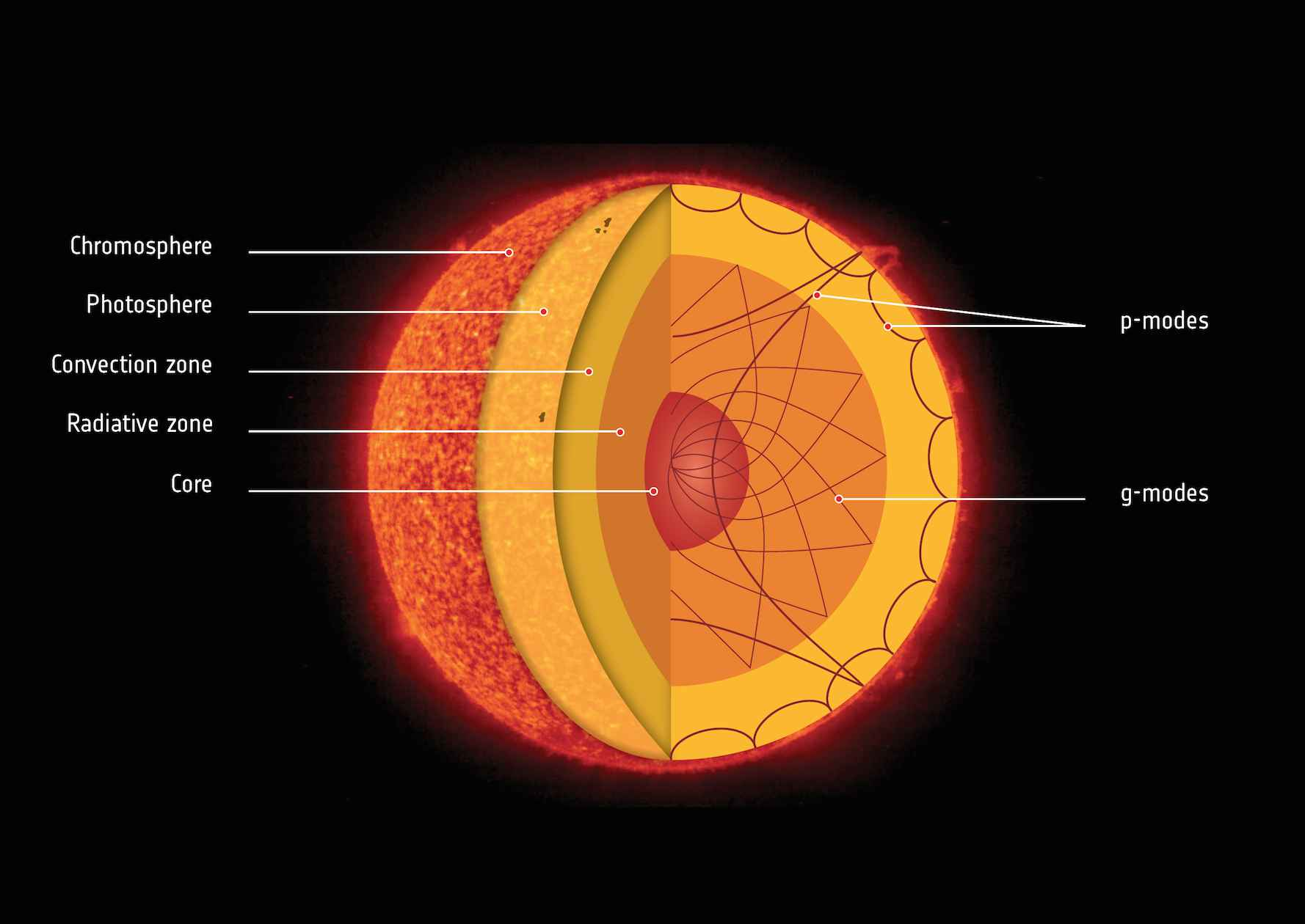 rotation du soleil