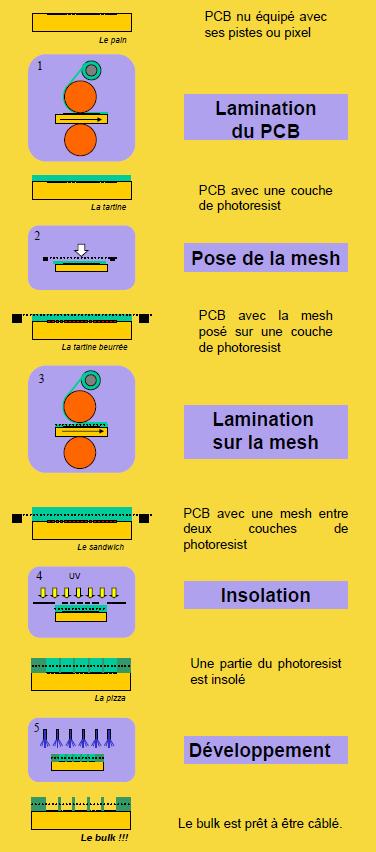 Micromegas FABLAB