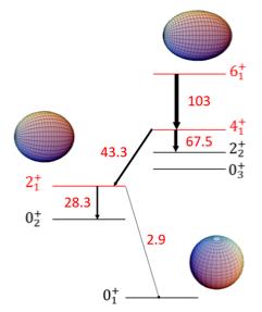 Zirconium-98, a three-faceted nucleus