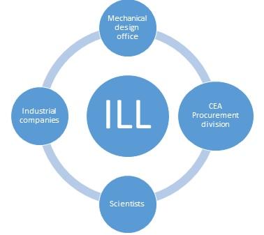 Industry Liaison Laboratory (LRI)