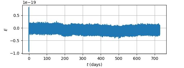 L'analyse de données dans la mission LISA