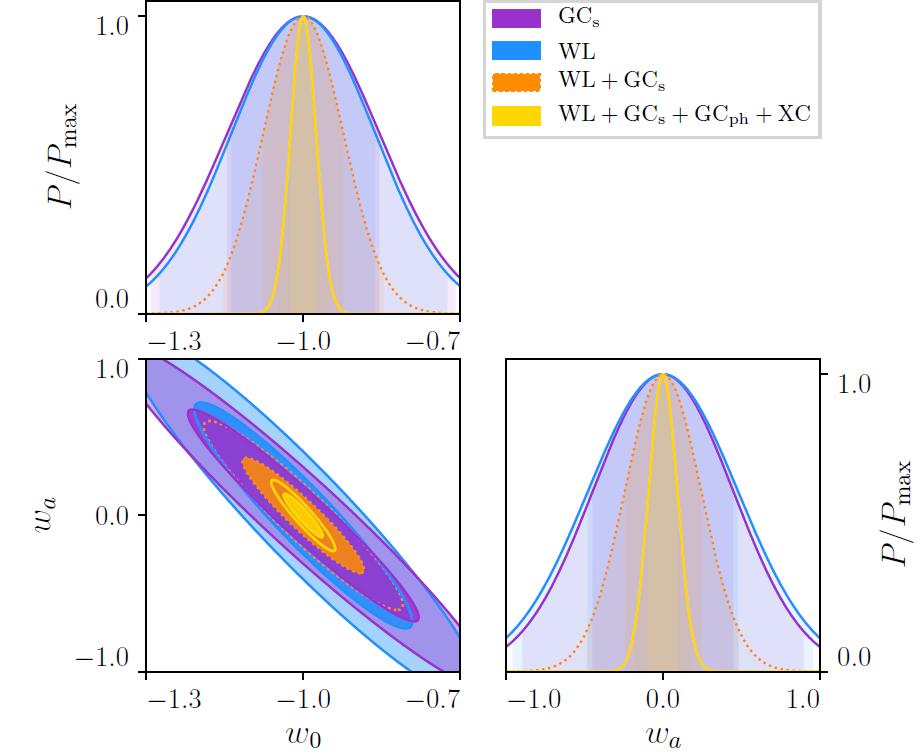 Optimiser Euclid : une corrélation croisée entre les observables