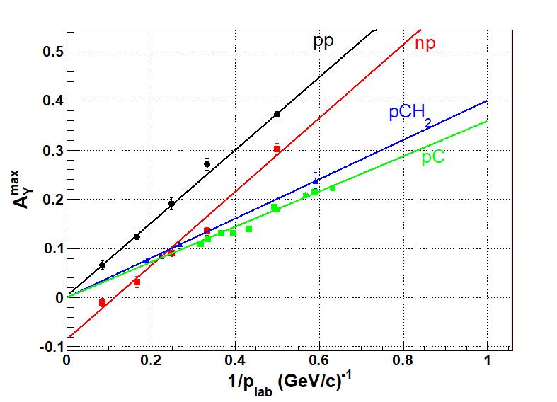 Measuring proton and neutron polarization beyond limits