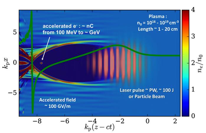 Successful Conceptual Design for a Plasma Wakefield Accelerator for EuPRAXIA