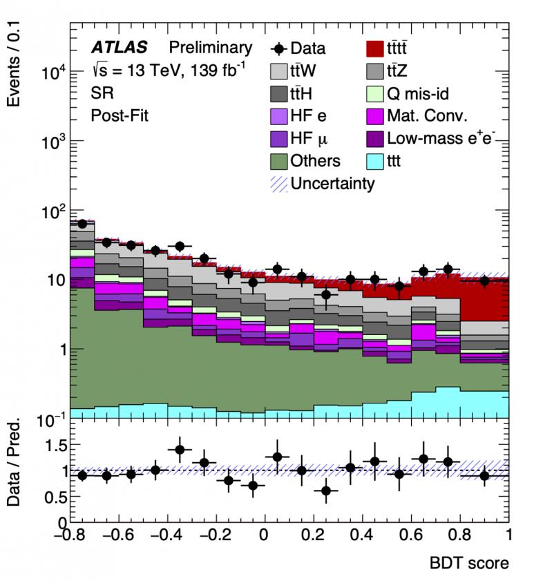 ATLAS au (4) top