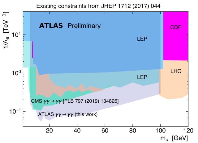 ATLAS : de la collision de photons aux axions