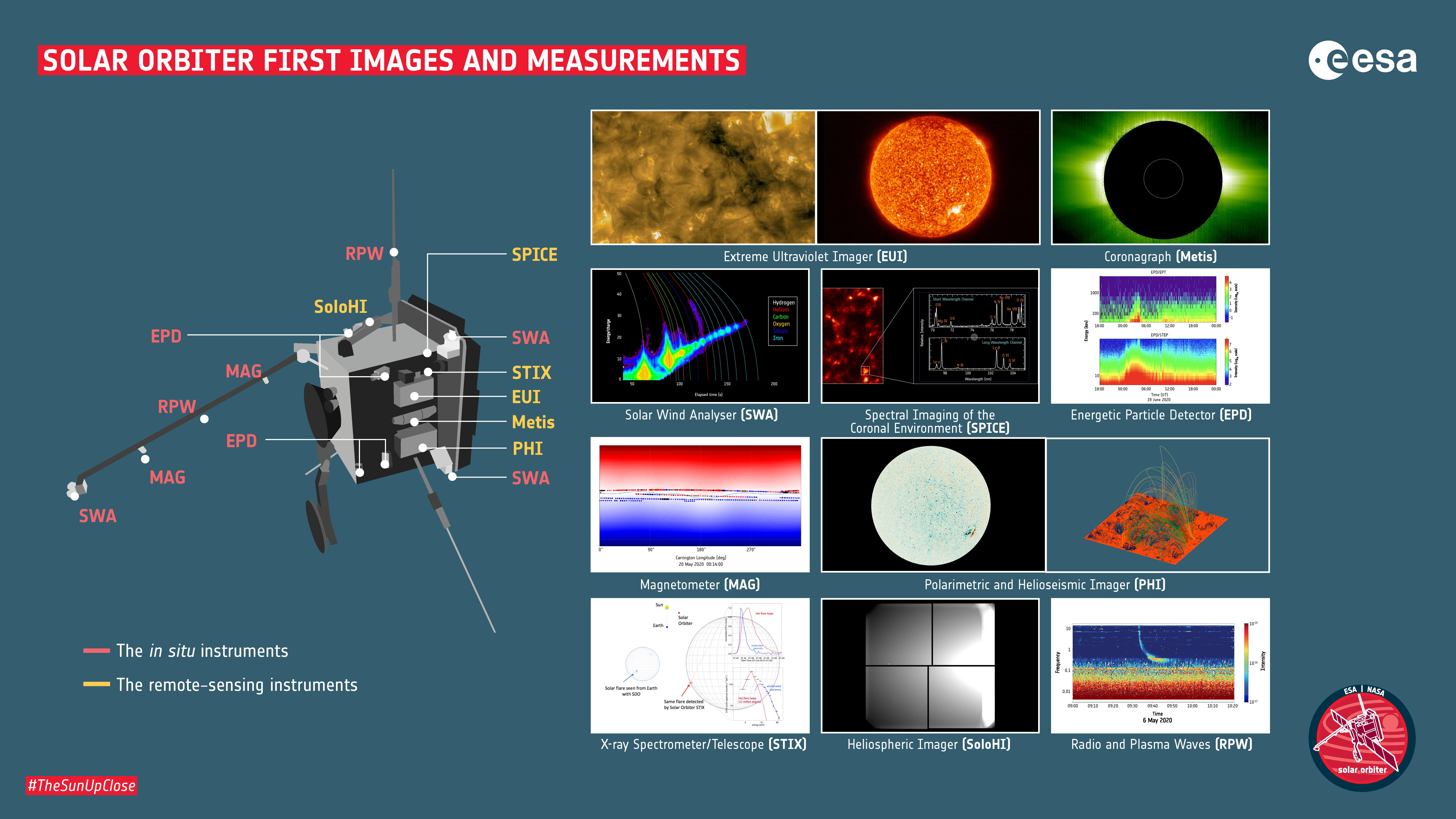 Première détection du spectro-imageur X (STIX) d'une éruption Solaire et premières images de Solar Orbiter
