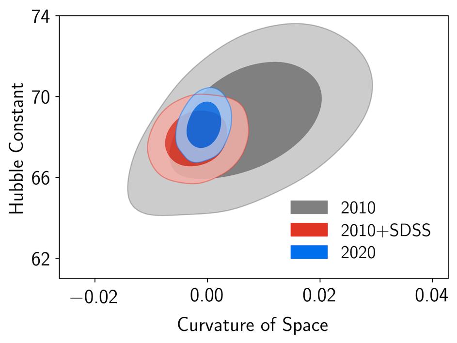 Les propriétés de l'énergie noire révélées sur 11 milliards d'années d'expansion de l'Univers