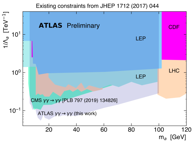 ATLAS: from photon collisions to axions