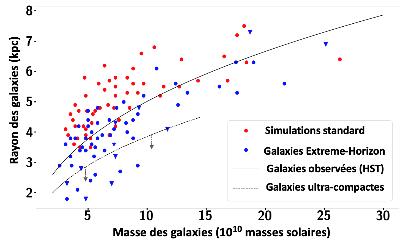 """La simulation Grand Challenge """"Extreme-Horizon"""": comprendre l'Univers noir et la formation des galaxies"""