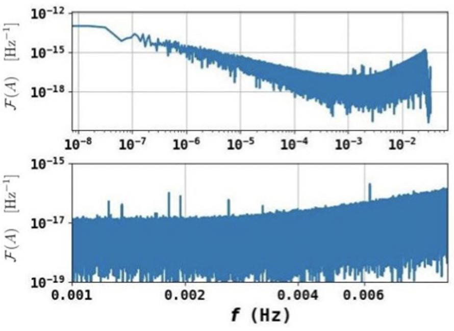 A la recherche des signatures d'ondes gravitationnelles