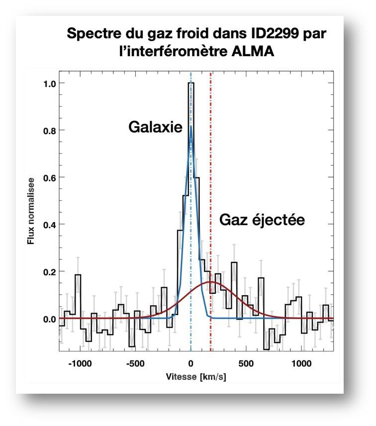 A la recherche du mécanisme expliquant la mort des galaxies massives