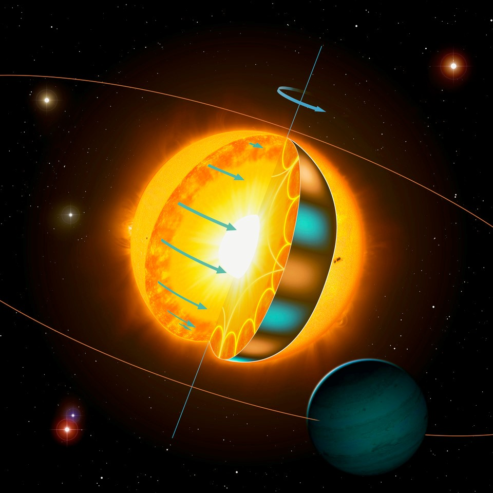 L'Astérosismologie confirme que les étoiles plus anciennes tournent plus vite que prévu