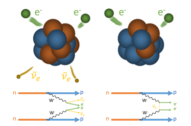 Three new results for the CUPID collaboration in the search for neutrinoless double beta decay!