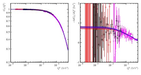 Quelle règle pour mesurer la taille du proton ?