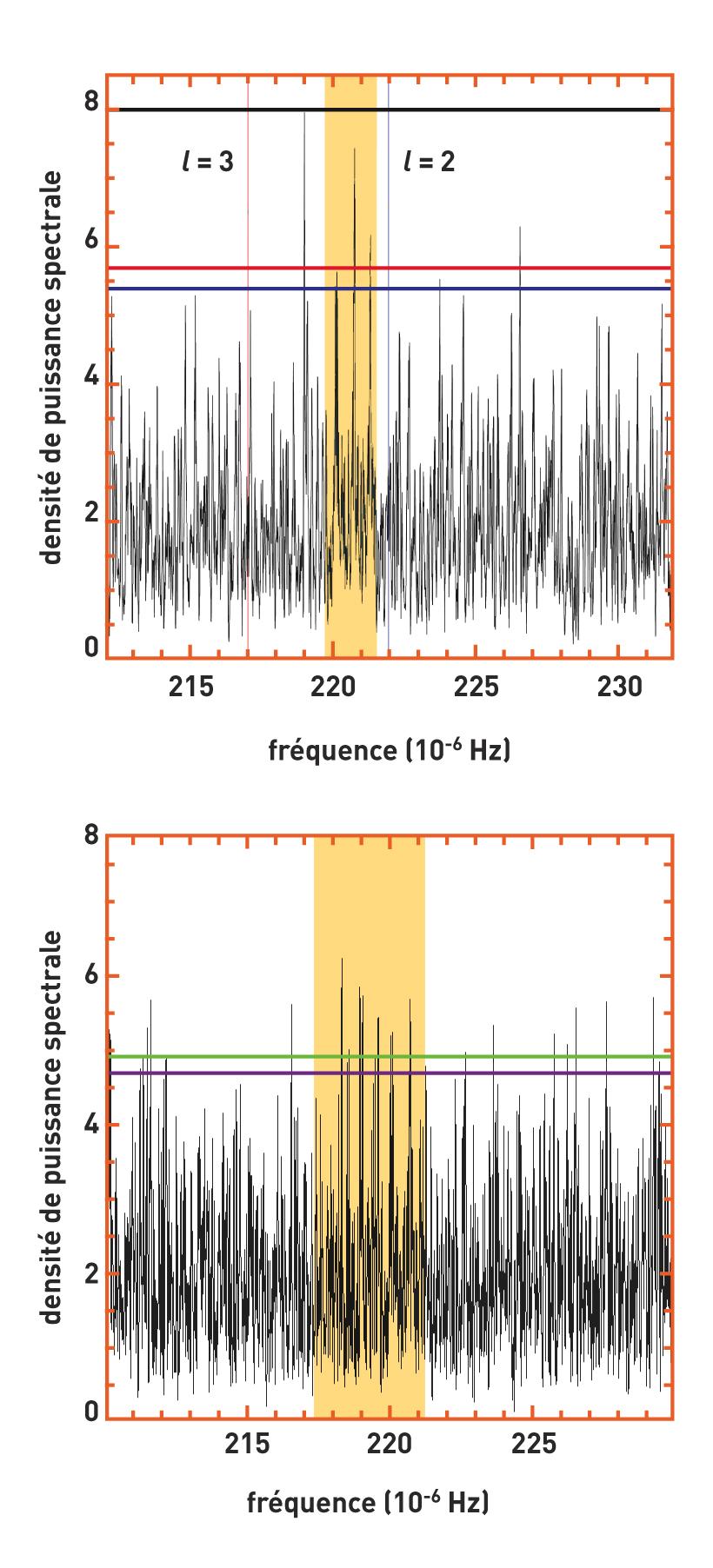 fig 3 : Un des candidats modes de gravité, détecté à 90% de confiance comme un triplet après 1200 jours d'observation puis comme un quintuplet après 2000 jours. Superposée sur la première figure, la position théorique des 2 modes de gravité correspondant au modèle sismique.