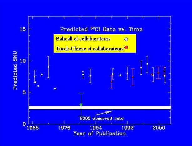 La production de neutrinos et l'énigme des neutrinos solaires