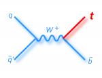 Nouvelle voie pour la production du quark top c�libataire