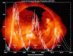 Les variations du cycle solaire d�cod�es par l'h�liosismologie