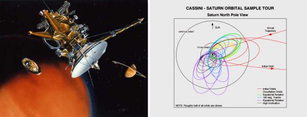 La mission CASSINI-HUYGENS