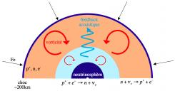 Explosion asymétrique des supernovae
