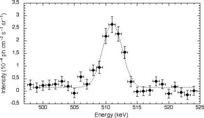La source d'antimatière du centre galactique