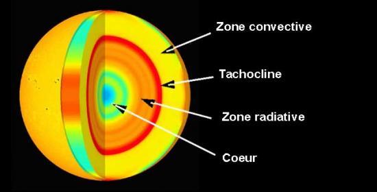 Découverte du satellite SOHO