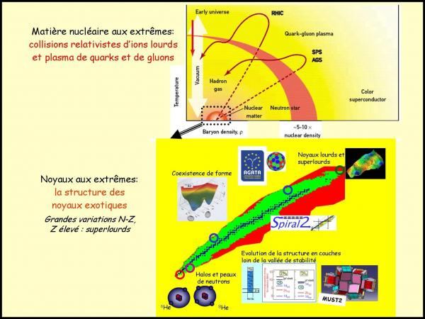 Structure de la matière nucléaire