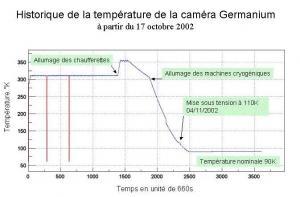 Les premiers résultats du spectromètre SPI