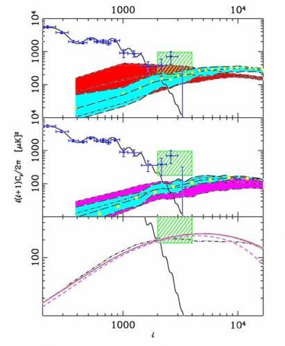 Les fluctuations de l'Univers primordial