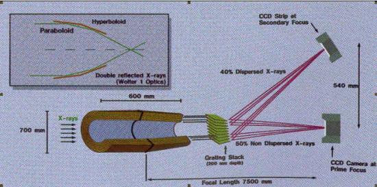 Les instruments de XMM-Newton