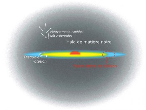 Matière fantôme dans galaxies naines