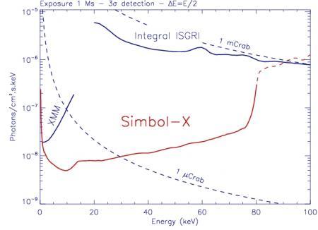 Simbol-X : Instruments