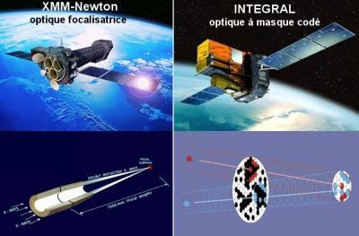 Simbol-X : focalisation, vol, orbite