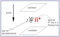 Principle of the experiment