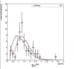 La théorie de l'oscillation des neutrinos confirmée par K2K